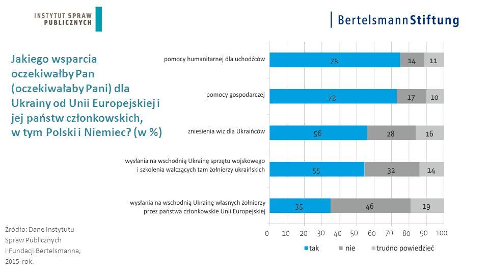 Jakiego wsparcia oczekiwałby Pan (oczekiwałaby Pani) dla Ukrainy od Unii Europejskiej i jej państw członkowskich, w tym Polski i Niemiec? (w %) Źródło