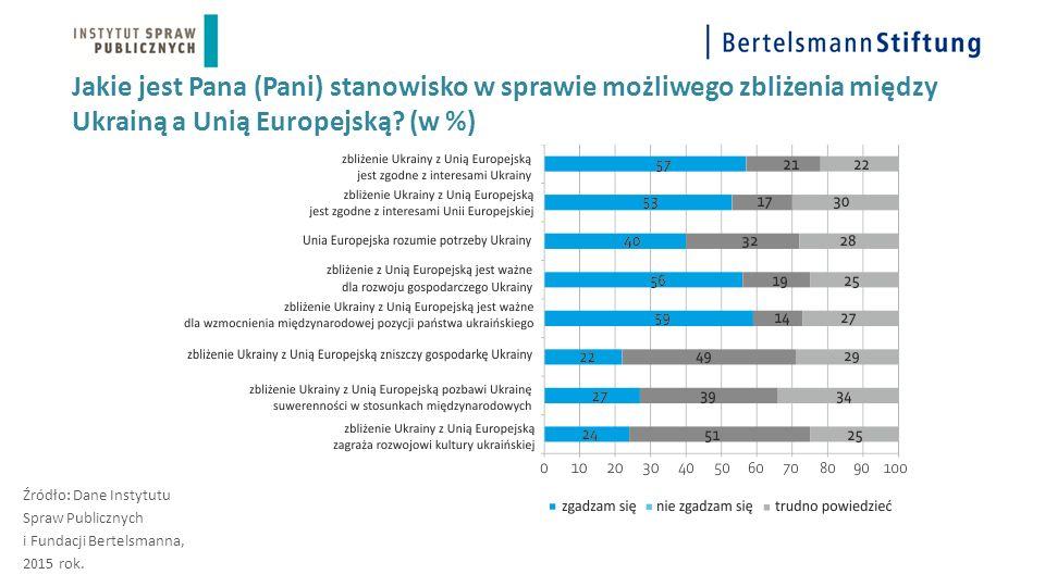 Jakie jest Pana (Pani) stanowisko w sprawie możliwego zbliżenia między Ukrainą a Unią Europejską? (w %) Źródło: Dane Instytutu Spraw Publicznych i Fun