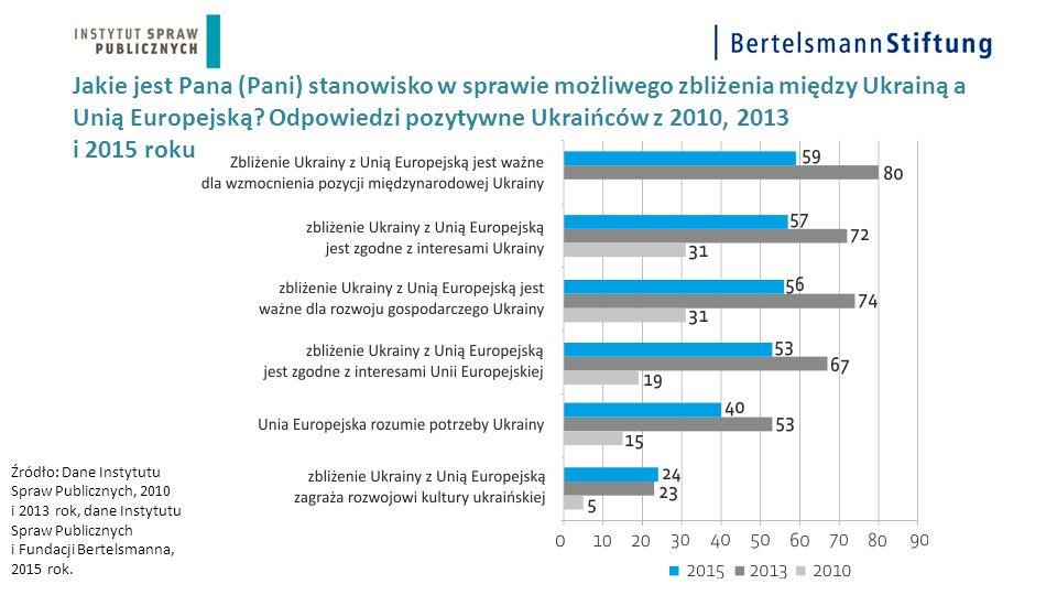 Jakie jest Pana (Pani) stanowisko w sprawie możliwego zbliżenia między Ukrainą a Unią Europejską? Odpowiedzi pozytywne Ukraińców z 2010, 2013 i 2015 r
