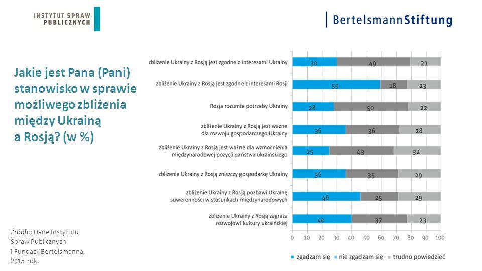 Jakie jest Pana (Pani) stanowisko w sprawie możliwego zbliżenia między Ukrainą a Rosją? (w %) Źródło: Dane Instytutu Spraw Publicznych i Fundacji Bert