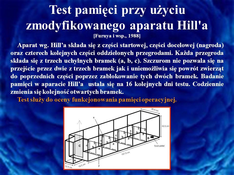 Test pamięci przy użyciu zmodyfikowanego aparatu Hill'a [Furuya i wsp., 1988] Aparat wg. Hill'a składa się z części startowej, części docelowej (nagro