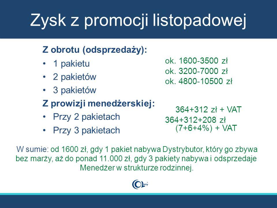 Zysk z promocji listopadowej Z obrotu (odsprzedaży): 1 pakietu 2 pakietów 3 pakietów Z prowizji menedżerskiej: Przy 2 pakietach Przy 3 pakietach ok. 1