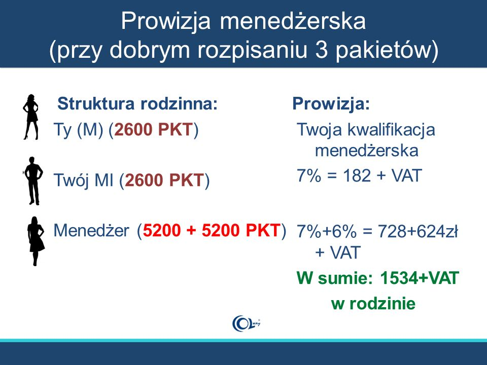 Prowizja menedżerska (przy dobrym rozpisaniu 3 pakietów) Struktura rodzinna: Ty (M) (2600 PKT) Twój MI (2600 PKT) Menedżer (5200 + 5200 PKT) Prowizja: