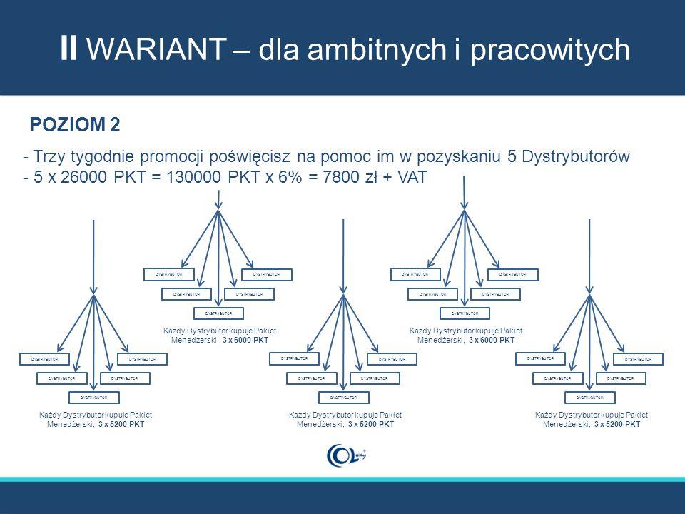 POZIOM 2 - Trzy tygodnie promocji poświęcisz na pomoc im w pozyskaniu 5 Dystrybutorów - 5 x 26000 PKT = 130000 PKT x 6% = 7800 zł + VAT II WARIANT – dla ambitnych i pracowitych Każdy Dystrybutor kupuje Pakiet Menedżerski, 3 x 5200 PKT DYSTRYBUTOR Każdy Dystrybutor kupuje Pakiet Menedżerski, 3 x 5200 PKT DYSTRYBUTOR Każdy Dystrybutor kupuje Pakiet Menedżerski, 3 x 5200 PKT DYSTRYBUTOR Każdy Dystrybutor kupuje Pakiet Menedżerski, 3 x 6000 PKT DYSTRYBUTOR Każdy Dystrybutor kupuje Pakiet Menedżerski, 3 x 6000 PKT DYSTRYBUTOR