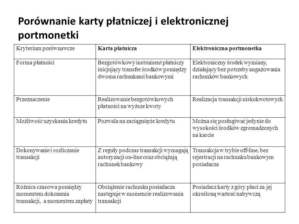 Porównanie karty płatniczej i elektronicznej portmonetki Kryterium porównawczeKarta płatniczaElektroniczna portmonetka Forma płatnościBezgotówkowy ins