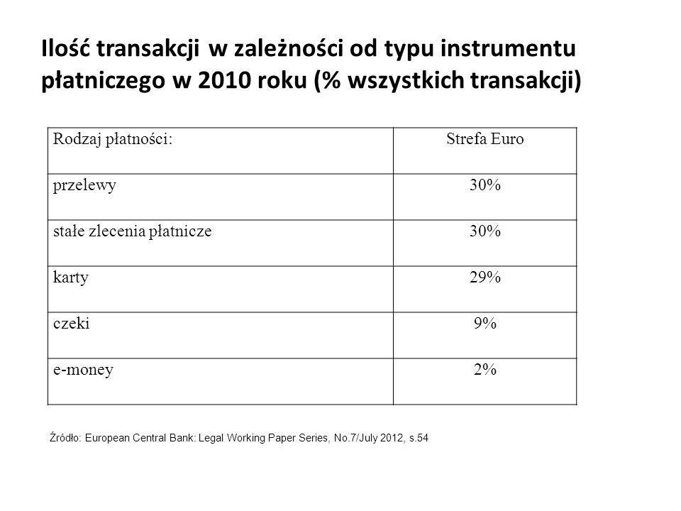 Ilość transakcji w zależności od typu instrumentu płatniczego w 2010 roku (% wszystkich transakcji) Rodzaj płatności:Strefa Euro przelewy30% stałe zle