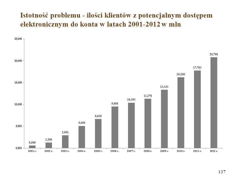 Istotność problemu - ilości klientów z potencjalnym dostępem elektronicznym do konta w latach 2001-2012 w mln 137