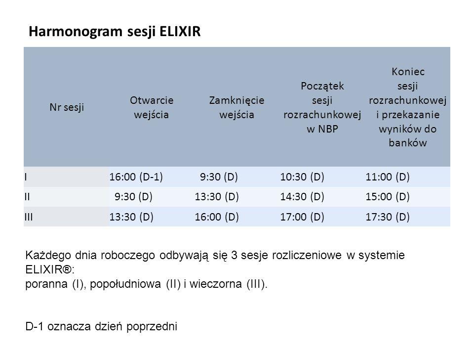 Harmonogram sesji ELIXIR Nr sesji Otwarcie wejścia Zamknięcie wejścia Początek sesji rozrachunkowej w NBP Koniec sesji rozrachunkowej i przekazanie wy