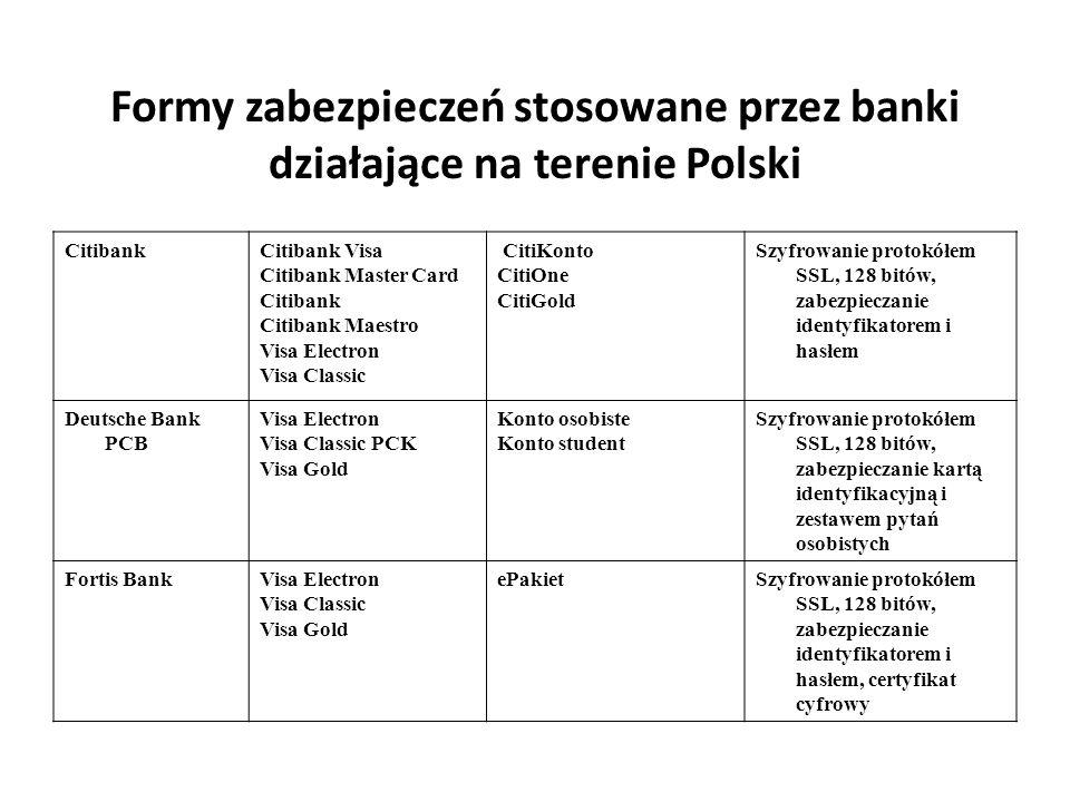 Formy zabezpieczeń stosowane przez banki działające na terenie Polski CitibankCitibank Visa Citibank Master Card Citibank Citibank Maestro Visa Electr
