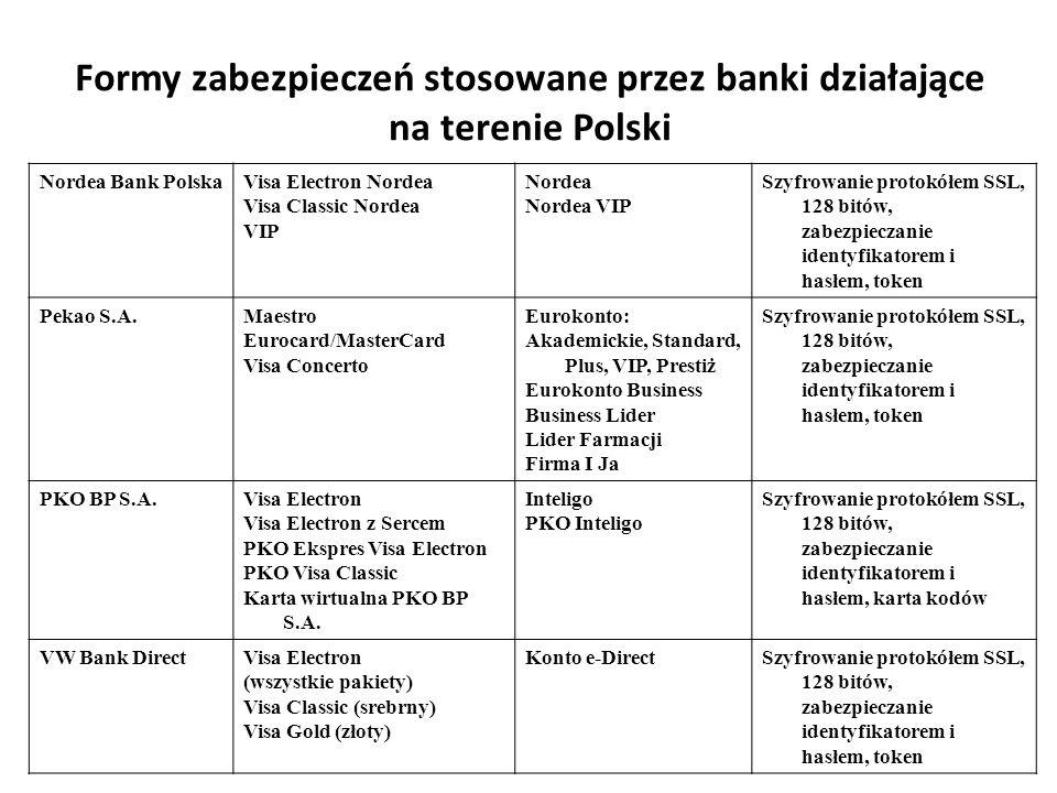 Formy zabezpieczeń stosowane przez banki działające na terenie Polski Nordea Bank PolskaVisa Electron Nordea Visa Classic Nordea VIP Nordea Nordea VIP