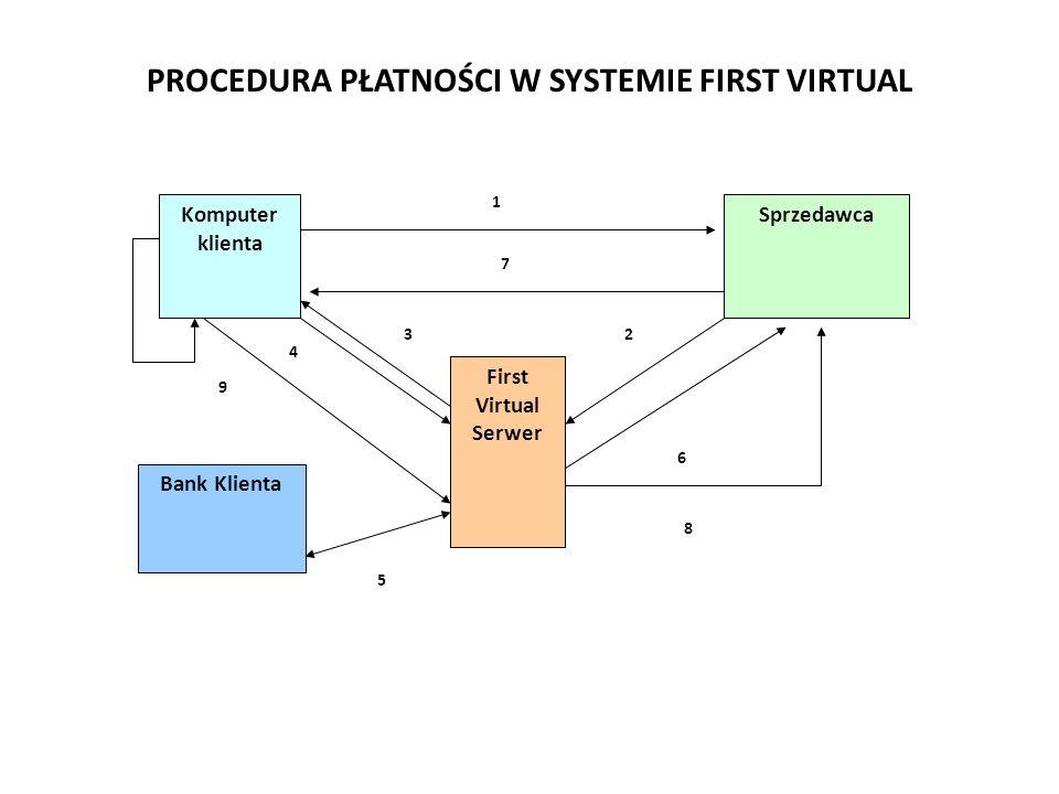 PROCEDURA PŁATNOŚCI W SYSTEMIE FIRST VIRTUAL First Virtual Serwer Komputer klienta Sprzedawca First Virtual Serwer Bank Klienta 7 1 3 4 9 2 6 8 5