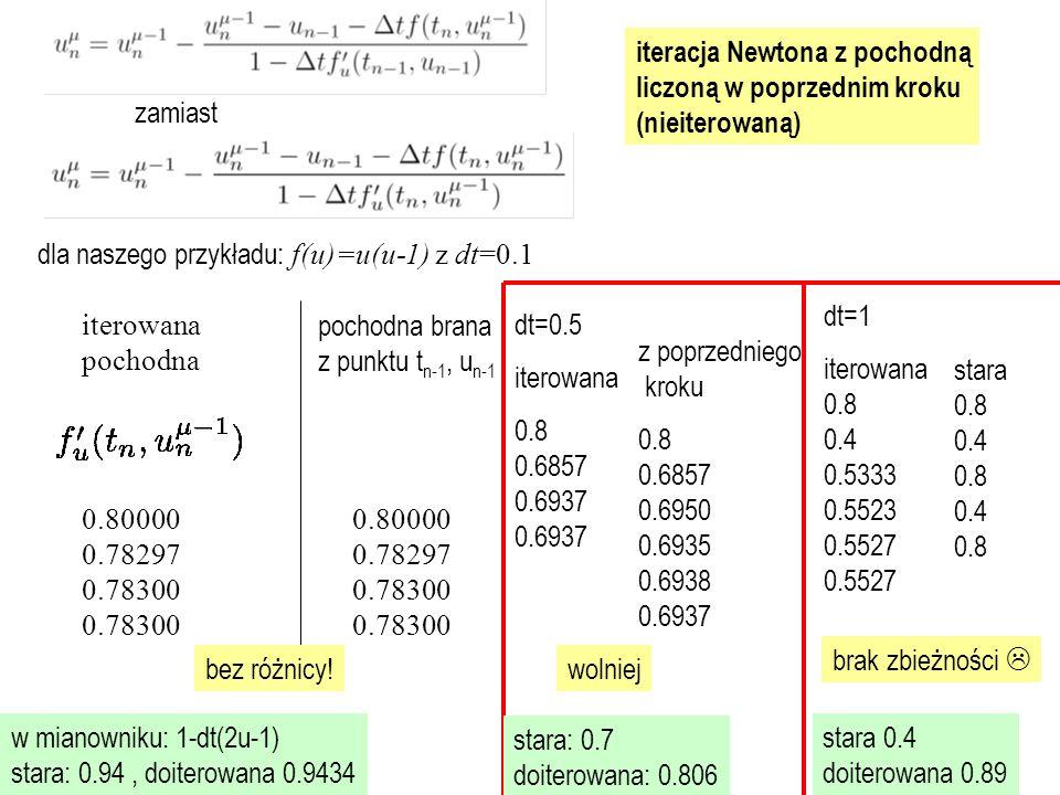 dla naszego przykładu: f(u)=u(u-1) z dt=0.1 iterowana pochodna 0.80000 0.78297 0.78300 0.78300 pochodna brana z punktu t n-1, u n-1 0.80000 0.78297 0.