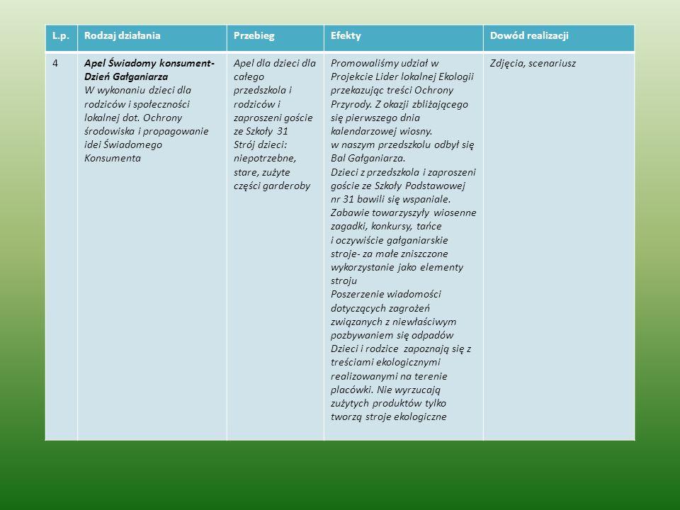 L.p.Rodzaj działaniaPrzebiegEfektyDowód realizacji 4Apel Świadomy konsument- Dzień Gałganiarza W wykonaniu dzieci dla rodziców i społeczności lokalnej dot.