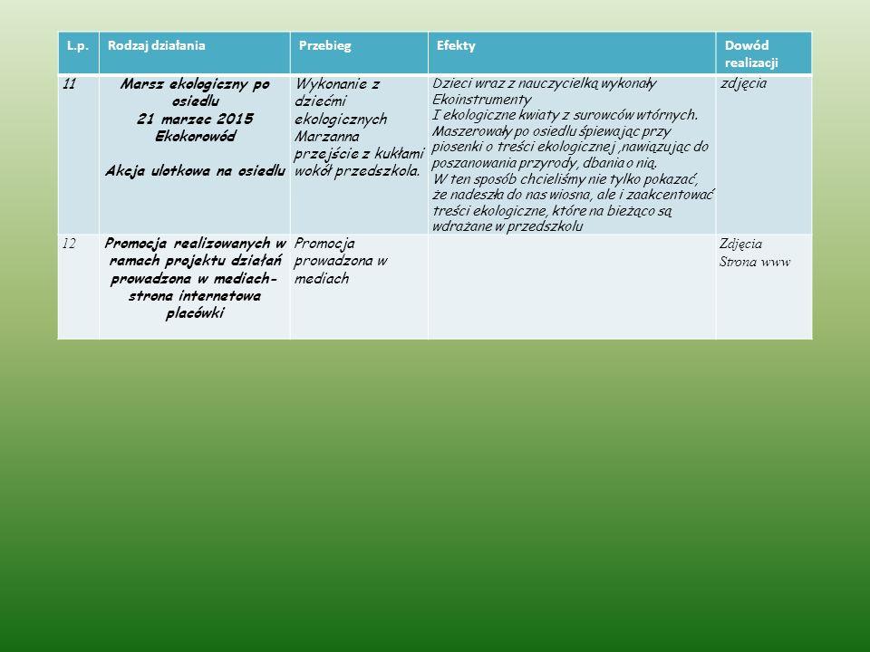 L.p.Rodzaj działaniaPrzebiegEfektyDowód realizacji 11Marsz ekologiczny po osiedlu 21 marzec 2015 Ekokorowód Akcja ulotkowa na osiedlu Wykonanie z dziećmi ekologicznych Marzanna przejście z kukłami wokół przedszkola.