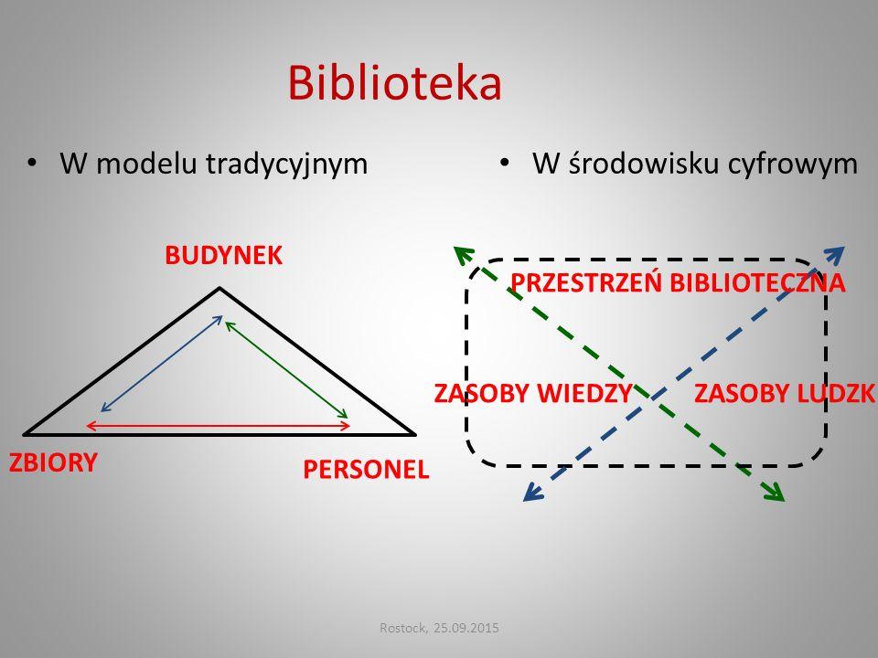 Biblioteka W modelu tradycyjnym W środowisku cyfrowym ZBIORY PERSONEL BUDYNEK PRZESTRZEŃ BIBLIOTECZNA ZASOBY LUDZKIEZASOBY WIEDZY Rostock, 25.09.2015