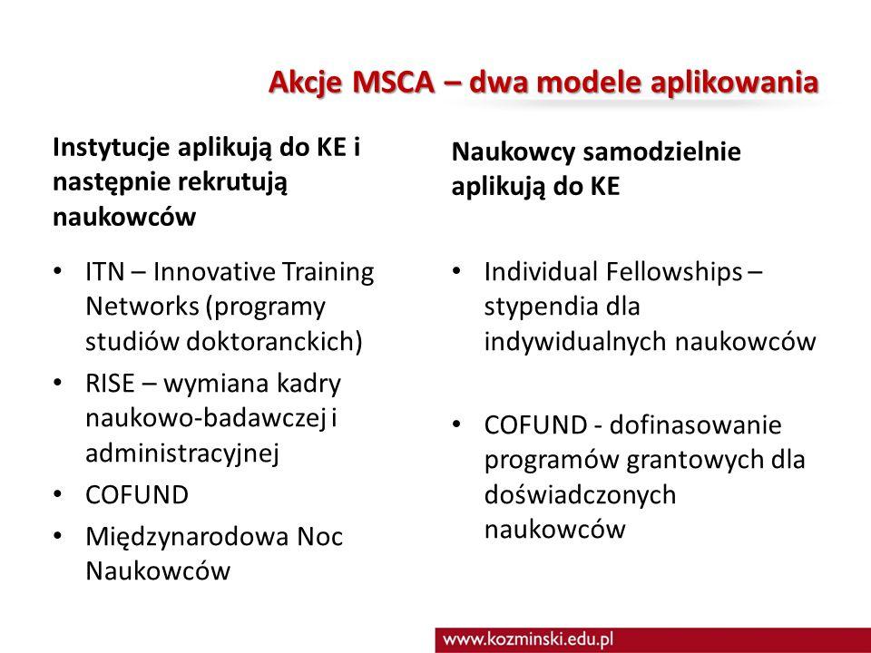 Akcje MSCA – dwa modele aplikowania Instytucje aplikują do KE i następnie rekrutują naukowców ITN – Innovative Training Networks (programy studiów doktoranckich) RISE – wymiana kadry naukowo-badawczej i administracyjnej COFUND Międzynarodowa Noc Naukowców Naukowcy samodzielnie aplikują do KE Individual Fellowships – stypendia dla indywidualnych naukowców COFUND - dofinasowanie programów grantowych dla doświadczonych naukowców