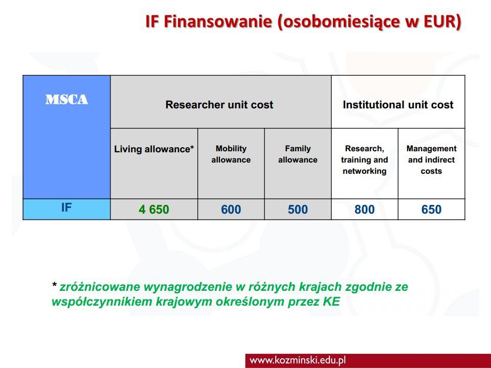 IF Finansowanie (osobomiesiące w EUR)