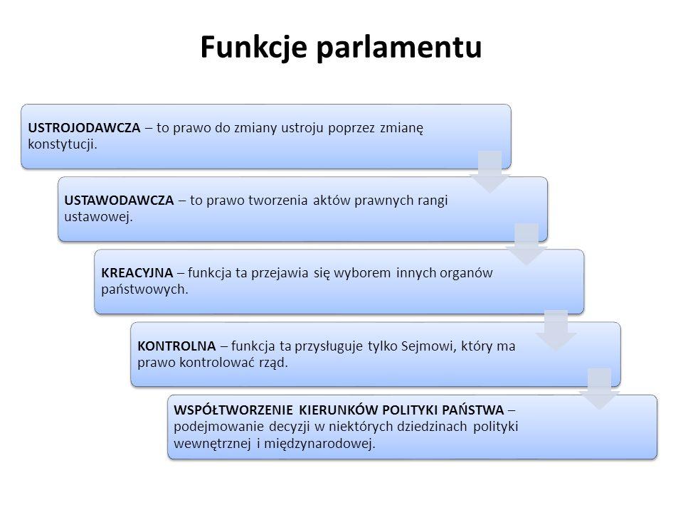 Funkcje parlamentu USTROJODAWCZA – to prawo do zmiany ustroju poprzez zmianę konstytucji. USTAWODAWCZA – to prawo tworzenia aktów prawnych rangi ustaw