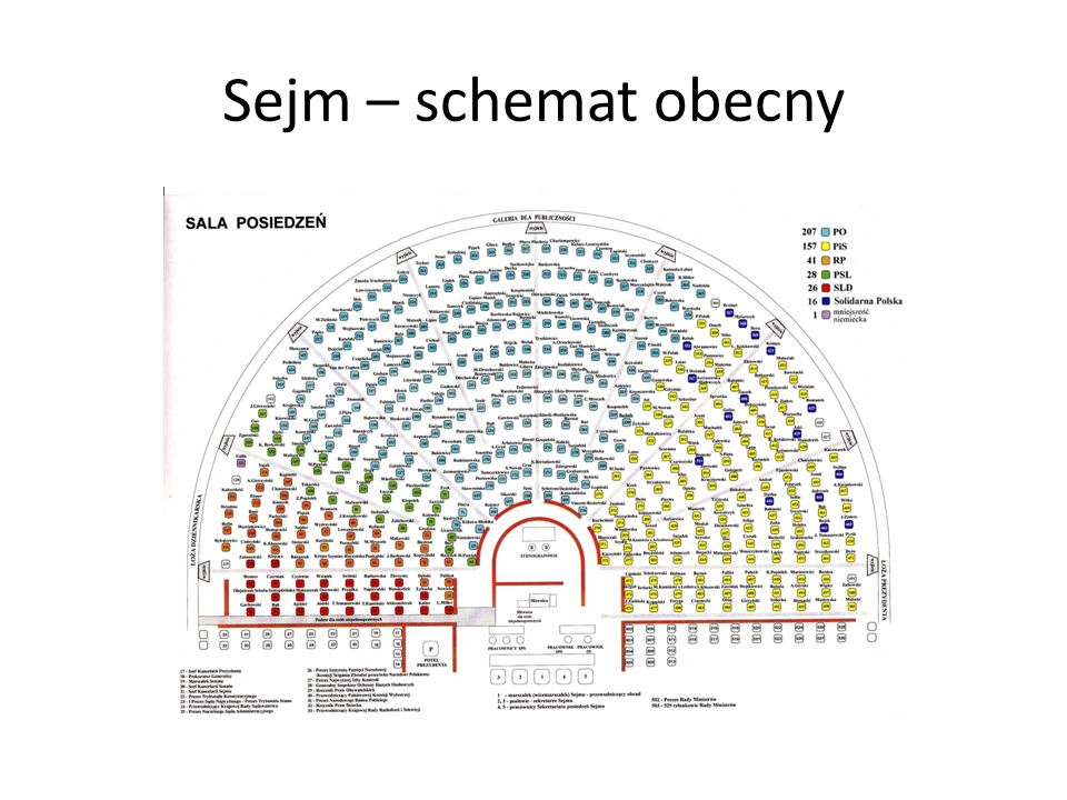Sejm – schemat obecny