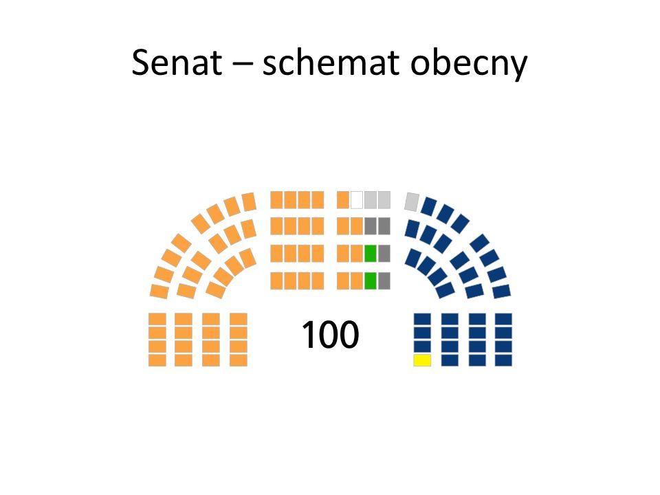 Senat – schemat obecny