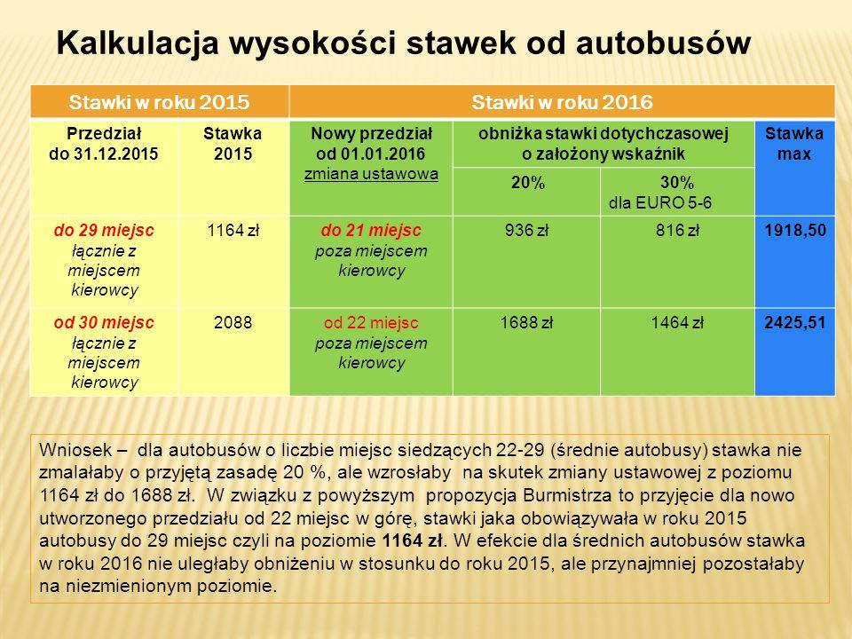 Kalkulacja wysokości stawek od autobusów Stawki w roku 2015Stawki w roku 2016 Przedział do 31.12.2015 Stawka 2015 Nowy przedział od 01.01.2016 zmiana