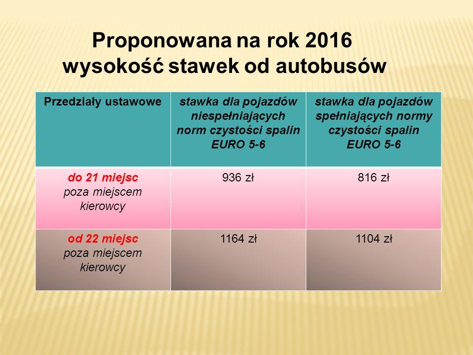 Proponowana na rok 2016 wysokość stawek od autobusów Przedziały ustawowestawka dla pojazdów niespełniających norm czystości spalin EURO 5-6 stawka dla