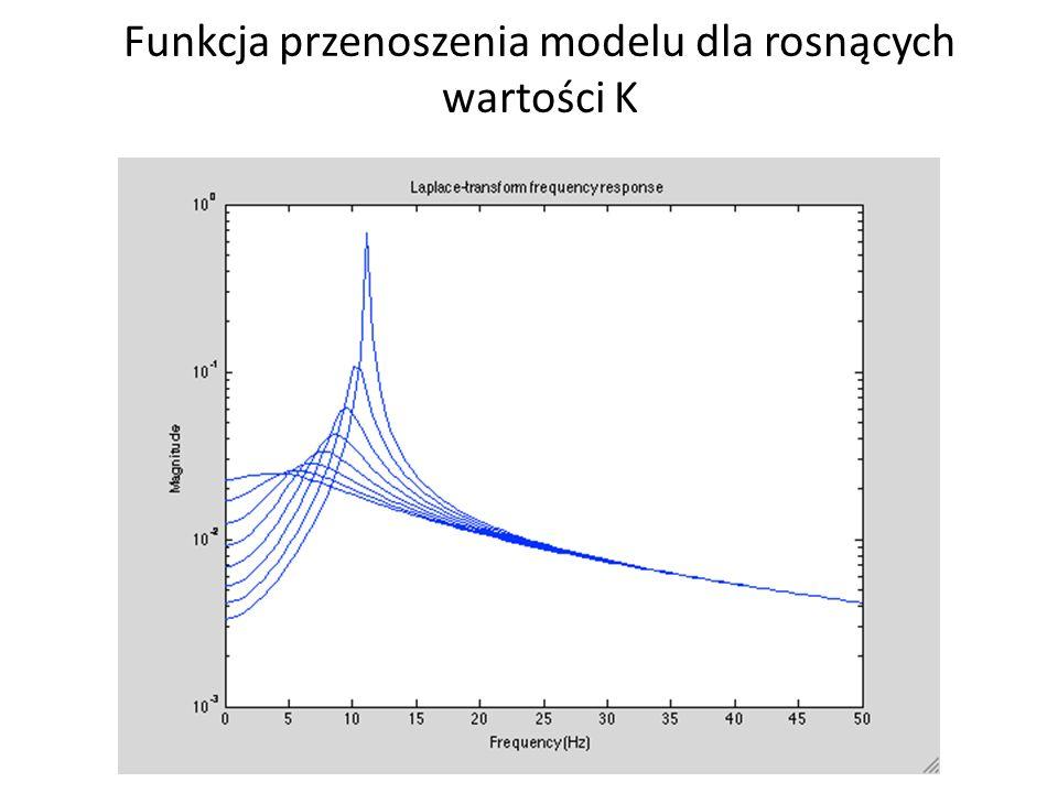 Funkcja przenoszenia modelu dla rosnących wartości K