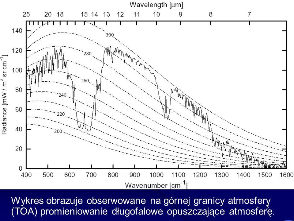 3 Wykres obrazuje obserwowane na górnej granicy atmosfery (TOA) promieniowanie długofalowe opuszczające atmosferę.