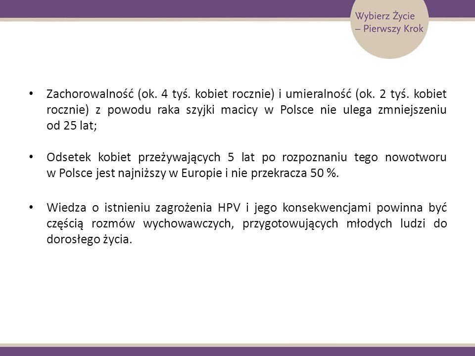 Zachorowalność (ok. 4 tyś. kobiet rocznie) i umieralność (ok. 2 tyś. kobiet rocznie) z powodu raka szyjki macicy w Polsce nie ulega zmniejszeniu od 25