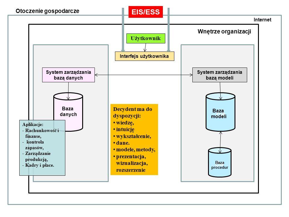 Otoczenie gospodarcze Wnętrze organizacji Użytkownik Interfejs użytkownika System zarządzania bazą danych System zarządzania bazą modeli Ba Baza danych Baza modeli Internet Ba Baza procedur EIS/ESS Decydent ma do dyspozycji: wiedzę, intuicję wykształcenie, dane.