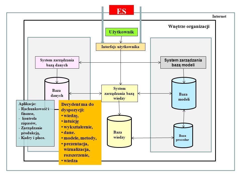 Otoczenie gospodarcze Wnętrze organizacji Użytkownik Interfejs użytkownika System zarządzania bazą danych System zarządzania bazą modeli Ba Baza danych Baza modeli Internet Baza procedur Baza wiedzy System zarządzania bazą wiedzy ES Aplikacje: -Rachunkowość i finanse, - kontrola zapasów, -Zarządzanie produkcją, -Kadry i płace.