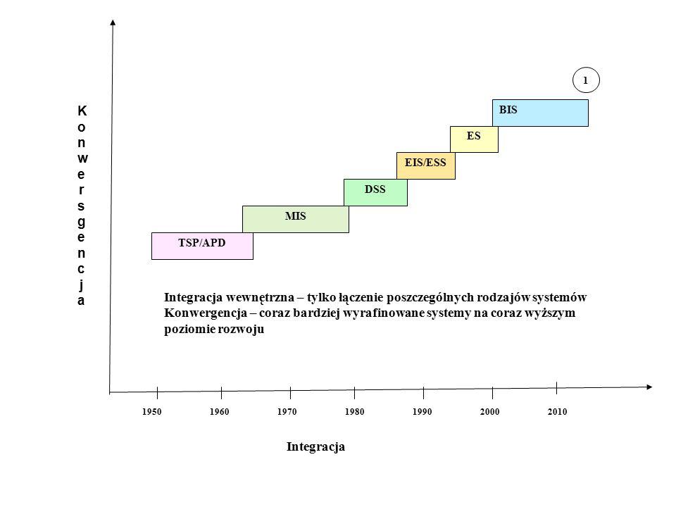 Lata Integracja TSP/APD MIS DSS EIS/ESS ES BIS 1950196019701980199020002010 1 KonwersgencjaKonwersgencja Integracja wewnętrzna – tylko łączenie poszczególnych rodzajów systemów Konwergencja – coraz bardziej wyrafinowane systemy na coraz wyższym poziomie rozwoju