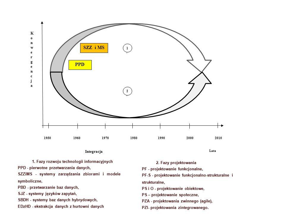 Lata KonwergencjaKonwergencja Integracja PPD 1950 1960 1970 1980199020002010 1.1.