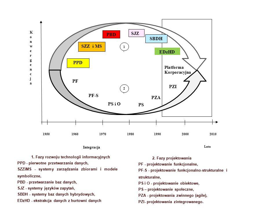 Platforma Korporacyjna Lata KonwergencjaKonwergencja Integracja PPD SZZ i MS PBD SJZ SBDH EDzHD 1950 1960 1970 1980199020002010 PS PZA 1.1.