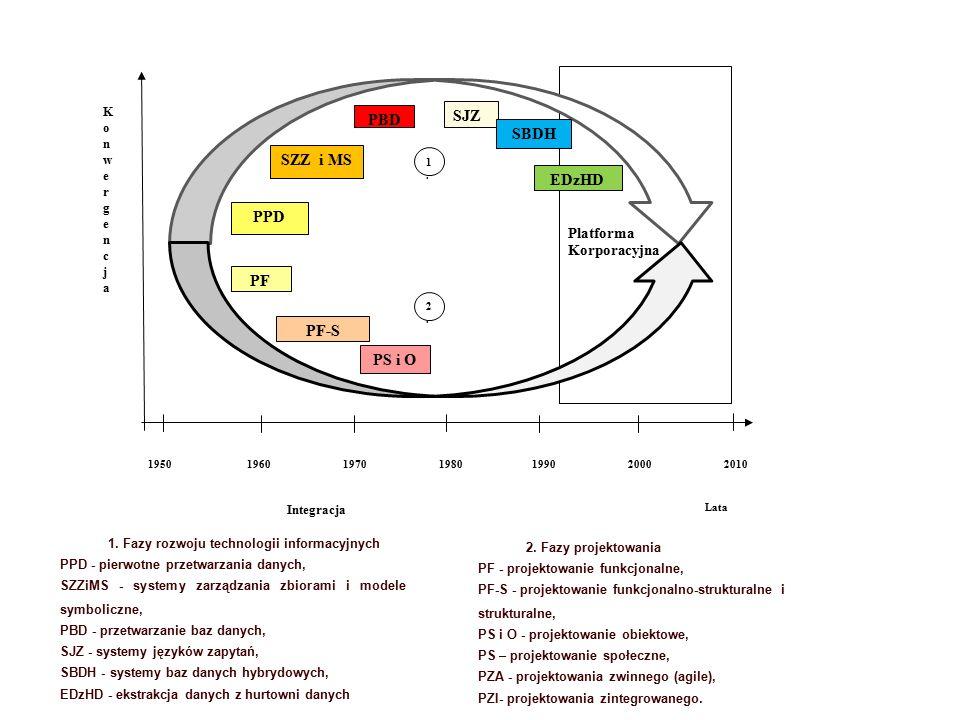 Platforma Korporacyjna Lata KonwergencjaKonwergencja Integracja PPD SZZ i MS PBD SJZ SBDH EDzHD 1950 1960 1970 1980199020002010 1.1.