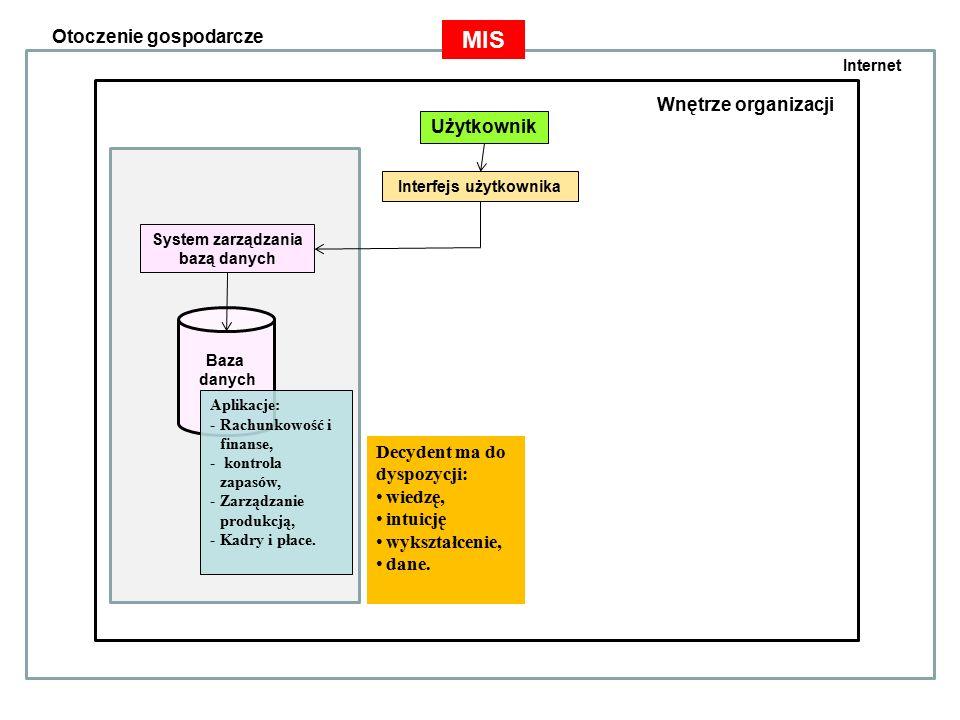 Otoczenie gospodarcze Wnętrze organizacji Użytkownik Interfejs użytkownika System zarządzania bazą danych System zarządzania bazą modeli Baza danych Baza modeli Baza procedur DSS Decydent ma do dyspozycji: wiedzę, intuicję wykształcenie, dane, modele, metody Aplikacje: -Rachunkowość i finanse, - kontrola zapasów, -Zarządzanie produkcją, -Kadry i płace.