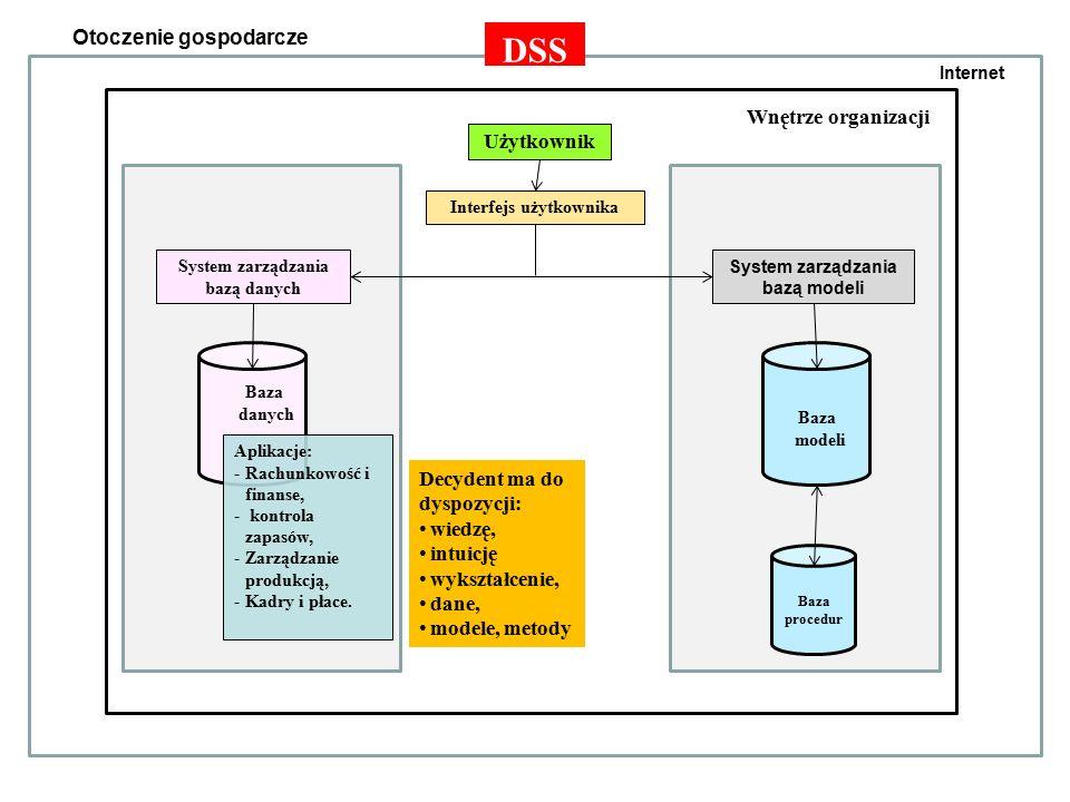 Fazy rozwoju metod zarzadzania projektami informatycznymi faza projektowania funkcjonalnego – opracowywano wyrywkowo traktowane projekty odseparowanych, prostych programów i systemów informatycznych obejmujących wyróżnione pod kątem uciążliwości masowych, rutynowych obliczeń lub trudności algorytmicznych, faza projektowania funkcjonalno-strukturalnego i strukturalnego – zdeterminowana najpierw technologią sekwencyjnego przetwarzania danych, a następnie baz danych, głownie hierarchicznych i relacyjnych.
