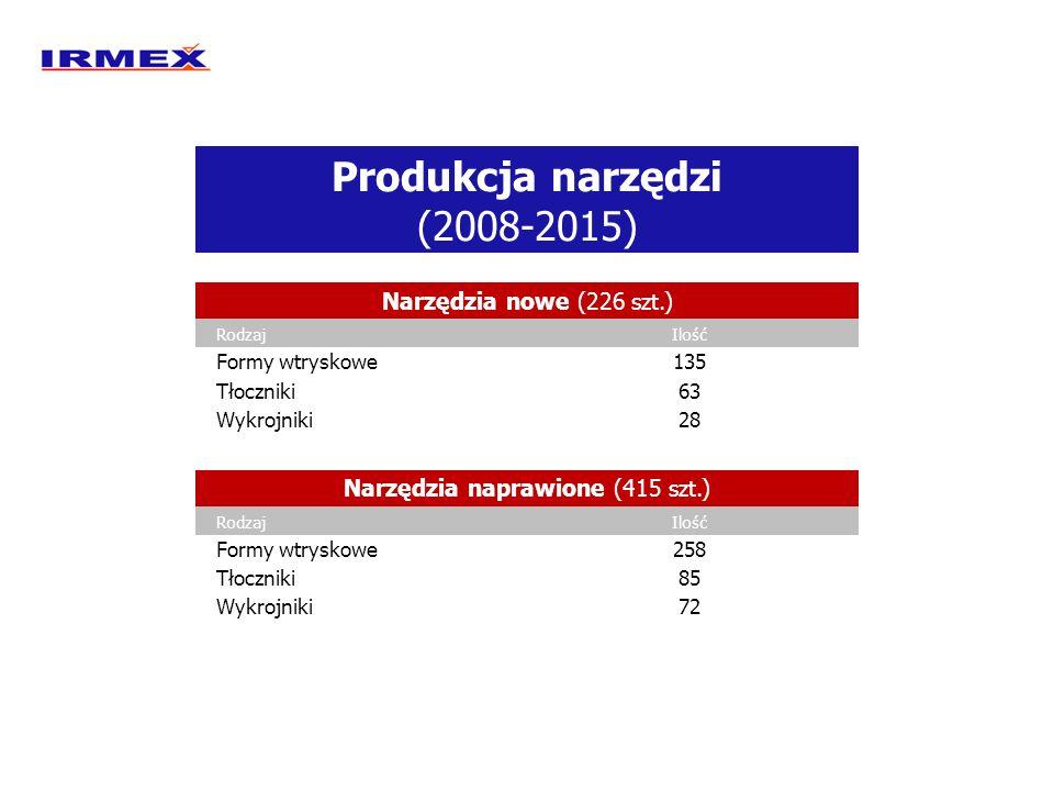 Produkcja narzędzi (2008-2015) Narzędzia nowe (226 szt.) RodzajIlość Formy wtryskowe135 Tłoczniki63 Wykrojniki28 Narzędzia naprawione (415 szt.) Rodza