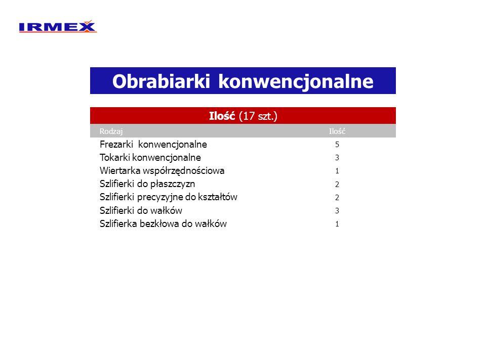 Obrabiarki konwencjonalne Ilość (17 szt.) RodzajIlość Frezarki konwencjonalne 5 Tokarki konwencjonalne 3 Wiertarka współrzędnościowa 1 Szlifierki do p