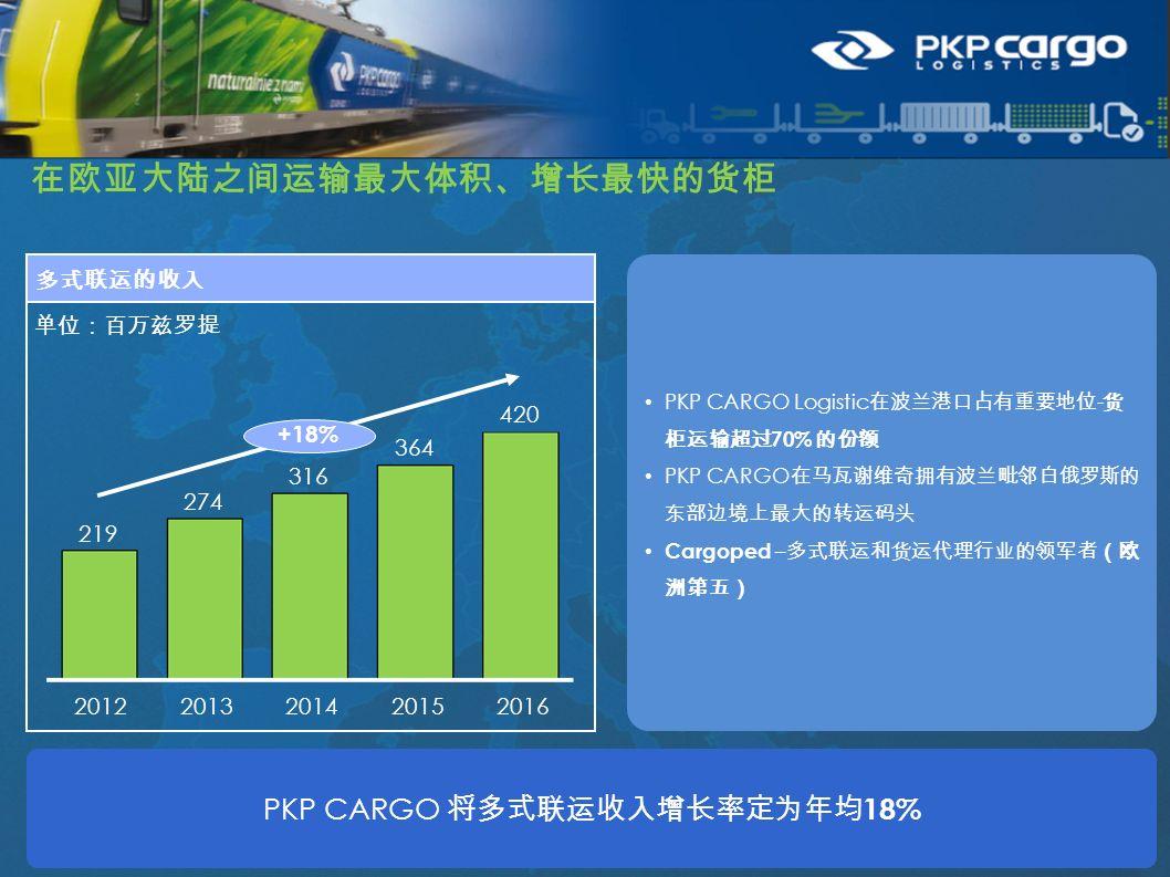 12 在欧亚大陆之间运输最大体积、增长最快的货柜 单位:百万兹罗提 多式联运的收入 +18% 2016 420 2015 364 2014 316 2013 274 2012 219 PKP CARGO 将多式联运收入增长率定为年均 18% PKP CARGO Logistic 在波兰港口占有重要地位 - 货 柜运输超过 70% 的份额 PKP CARGO 在马瓦谢维奇拥有波兰毗邻白俄罗斯的 东部边境上最大的转运码头 Cargoped – 多式联运和货运代理行业的领军者(欧 洲第五)