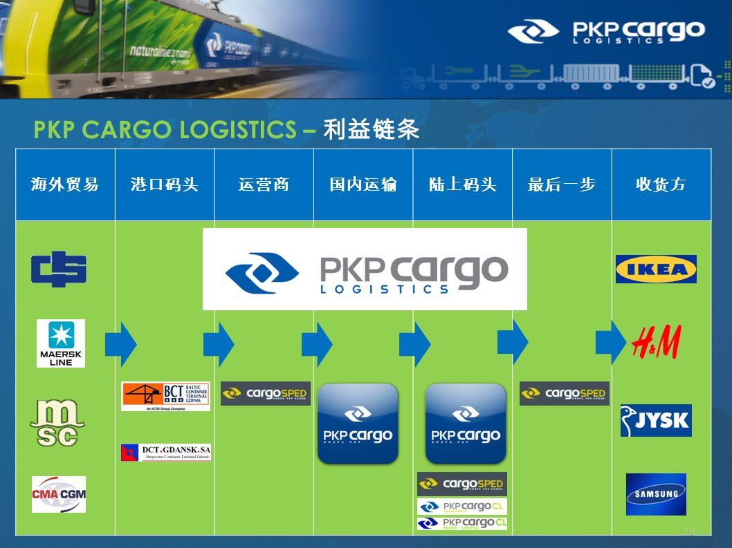 海外贸易港口码头运营商国内运输陆上码头最后一步收货方 13 PKP CARGO LOGISTICS – 利益链条