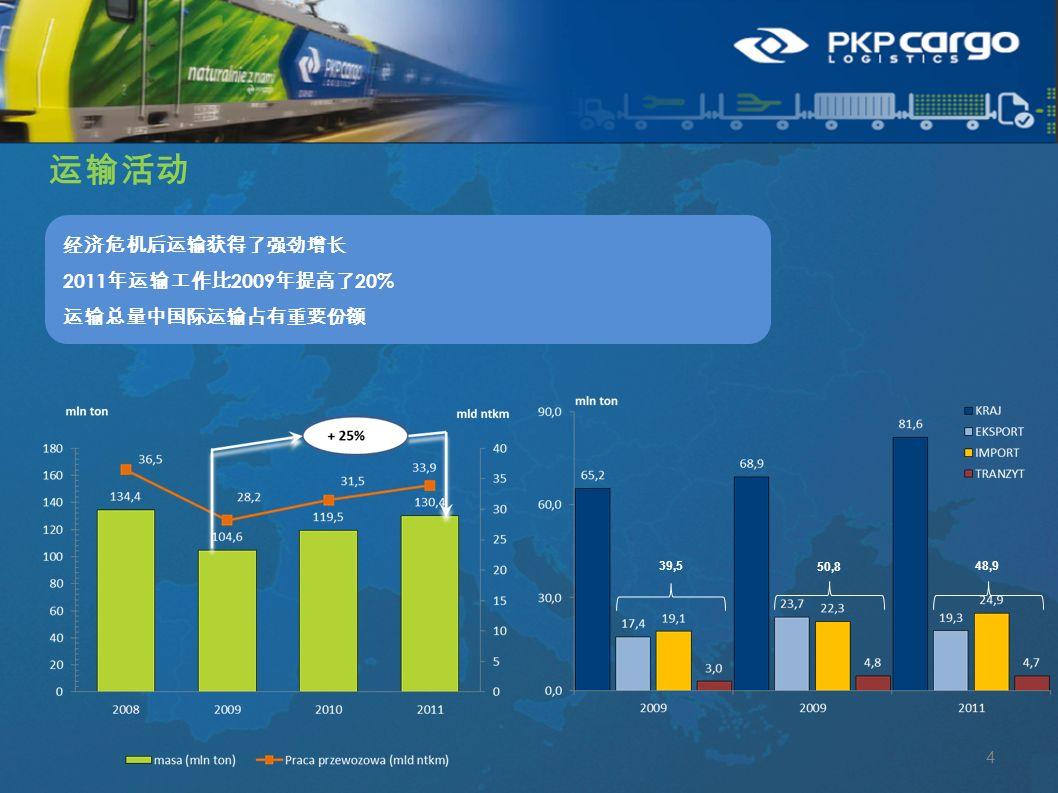 运输活动 经济危机后运输获得了强劲增长 2011 年运输工作比 2009 年提高了 20% 运输总量中国际运输占有重要份额 4 39,5 50,8 48,9