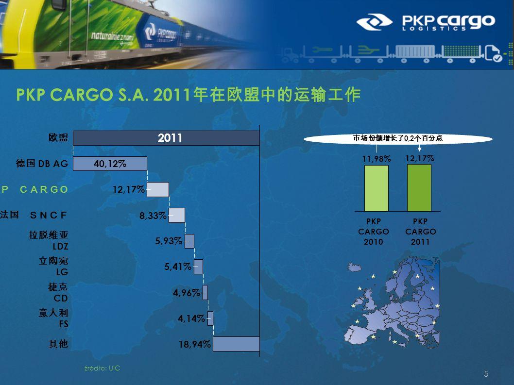 5 波兰 PKP CARGO 欧盟 40,12% 德国 DB AG 12,17% 其他 18,94% 意大利 FS 4,14% 捷克 CD 4,96% 立陶宛 LG 5,41% 拉脱维亚 LDZ 5,93% 8,33% 法国 SNCF 2011 市场份额增长了 0,2 个百分点 PKP CARGO 2011 12,17% PKP CARGO 2010 11,98% źródło: UIC PKP CARGO S.A.