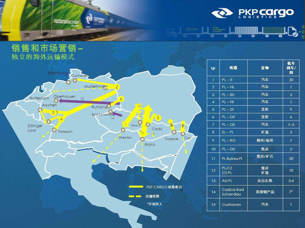 销售和市场营销 – 独立的海外运输模式 Lp 线路货物 机车 列车 / 周 1PL – IT 汽车 20 2PL – NL 汽车 1 3PL – BE 汽车 3 4PL – FR 汽车 1 5PL – SK 货柜 9 6PL – DE 货柜 6 7PL – DE 汽车 1–3 8SL – PL 矿渣 3 9PL – RO 钢坯 / 板坯 7 10PL – DE 焦炭 2 11 PL-Bośnia-PL 煤炭 / 矿石 20 12 PL-CZ CZ-PL 煤炭 矿渣 10 13AU-PL 运出长轨 3-4 14 Cadca-Bad Schandau 美国钢产品 7* 15Cuxhaven 汽车 1 9 Aachen Wustermark Ruhland Breclav Cadc a Forbach 3 4 6 5 3 4 2 PKP CARGO 铁路牵引 运输线路 Hamburg Cana 9 Koszyce 8 Oberhausen Rajka Ostrava Bad Schandau 14 11 13 10 12 1 Rotterdam Dillinger Saar Cuxhaven * 计划转入