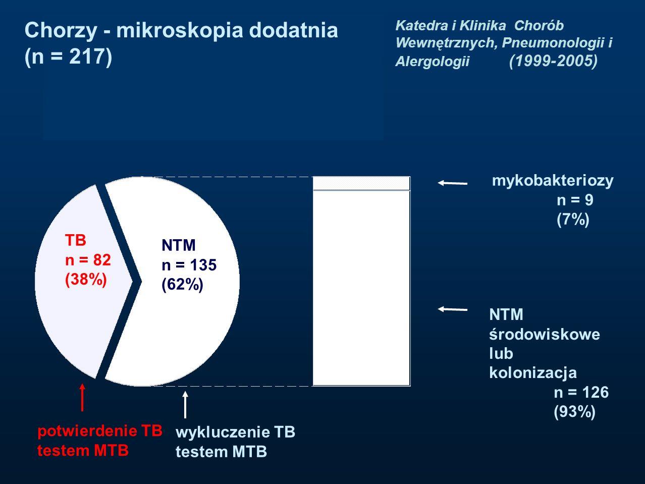TB n = 82 (38%) NTM n = 135 (62%) mykobakteriozy n = 9 (7%) NTM środowiskowe lub kolonizacja n = 126 (93%) potwierdenie TB testem MTB wykluczenie TB t