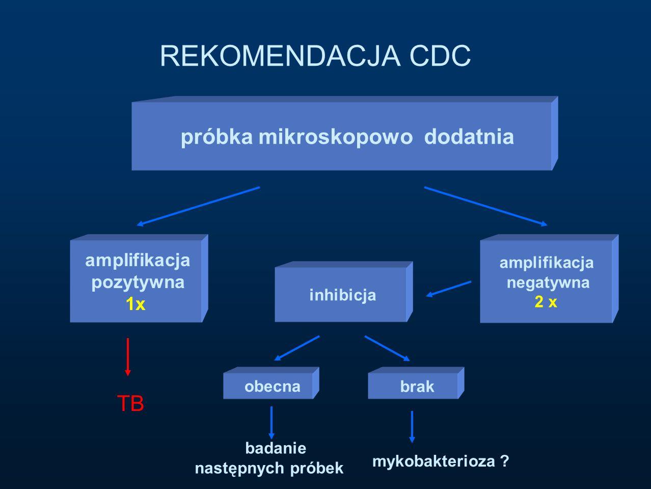próbka mikroskopowo dodatnia amplifikacja pozytywna 1x amplifikacja negatywna 2 x inhibicja TB obecna brak mykobakterioza ? badanie następnych próbek
