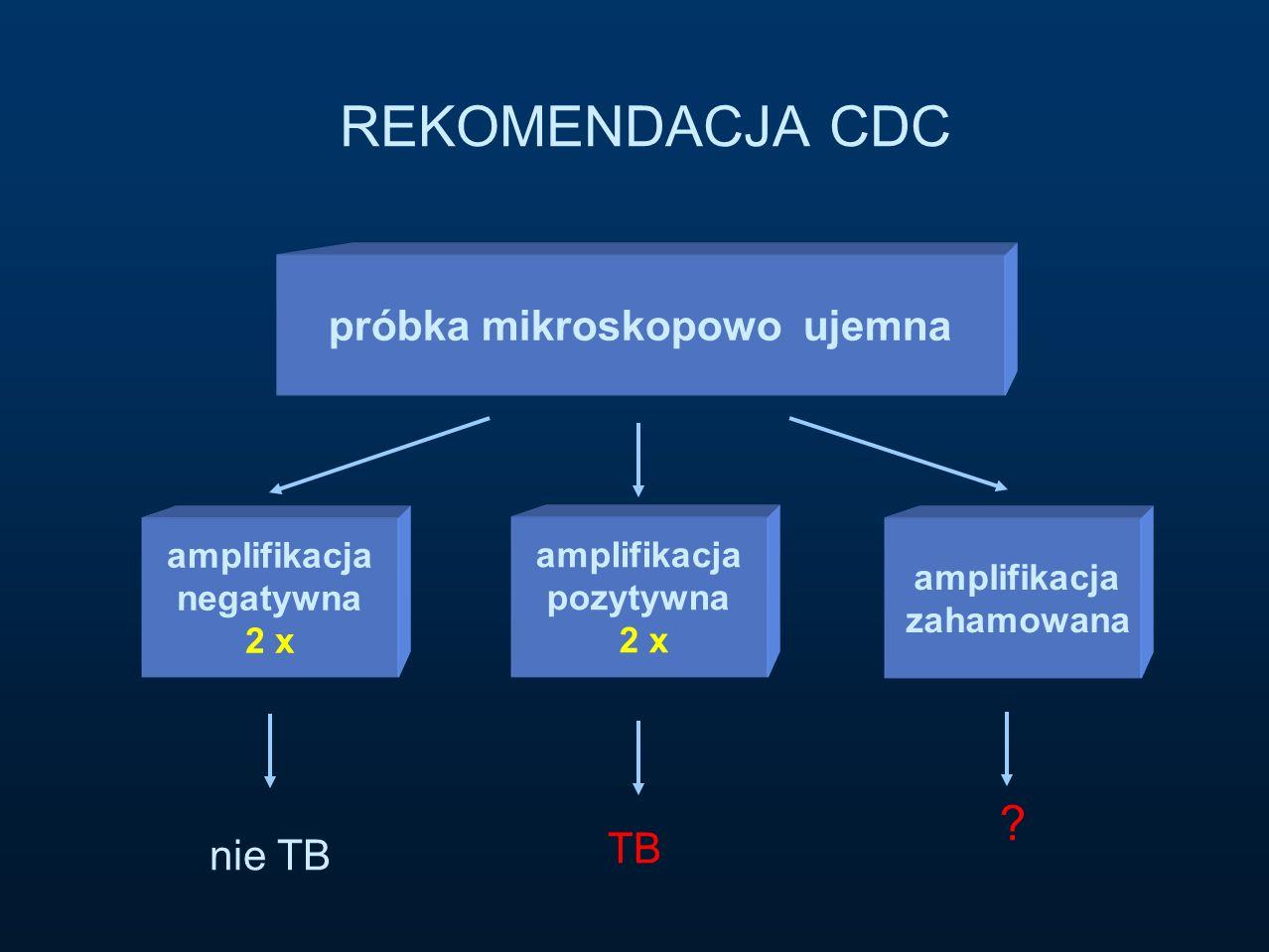 próbka mikroskopowo ujemna amplifikacja negatywna 2 x amplifikacja pozytywna 2 x amplifikacja zahamowana TB ? nie TB