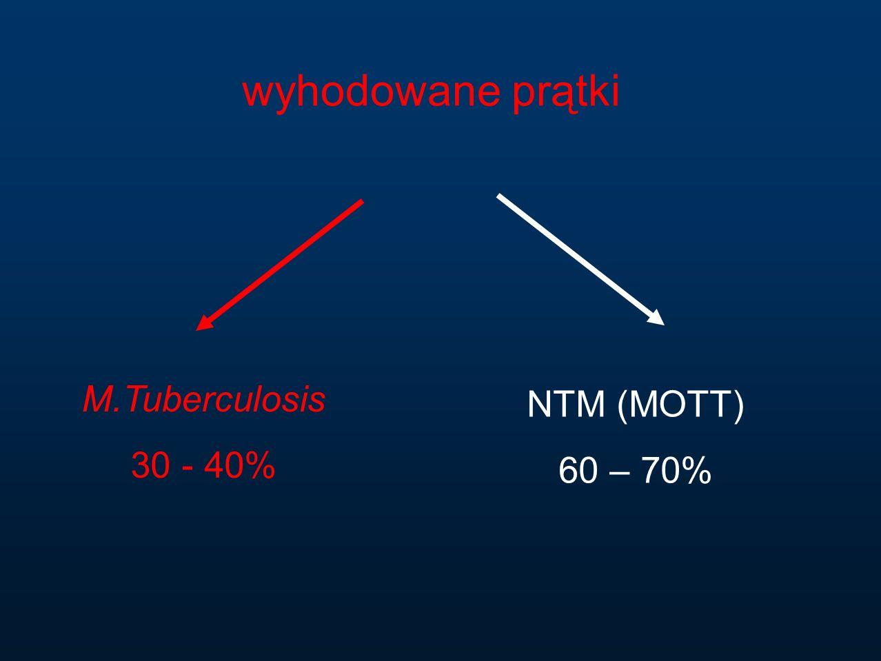 wyhodowane prątki M.Tuberculosis 30 - 40% NTM (MOTT) 60 – 70%