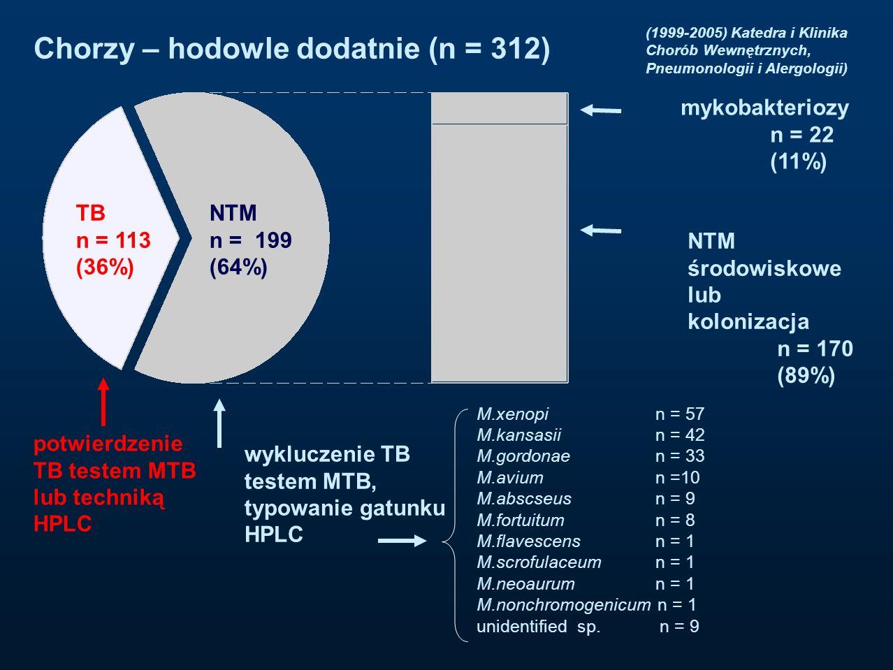 TB n = 113 (36%) NTM n = 199 (64%) mykobakteriozy n = 22 (11%) NTM środowiskowe lub kolonizacja n = 170 (89%) potwierdzenie TB testem MTB lub techniką