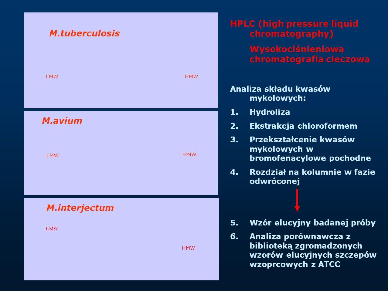 LMW HMW HPLC (high pressure liquid chromatography) Wysokociśnieniowa chromatografia cieczowa Analiza składu kwasów mykolowych: 1.Hydroliza 2.Ekstrakcj